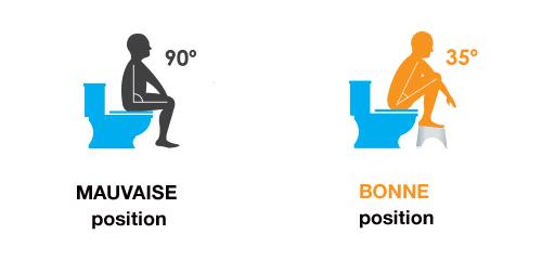 bonne-position-toilette