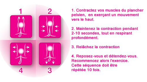 les Exercices de Kegel